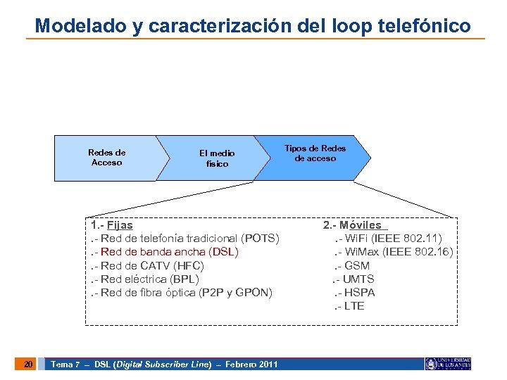 Modelado y caracterización del loop telefónico Redes de Acceso El medio físico 1. -
