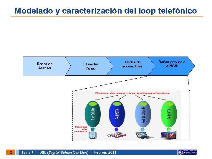 Modelado y caracterización del loop telefónico Redes de Acceso 21 El medio físico Tema