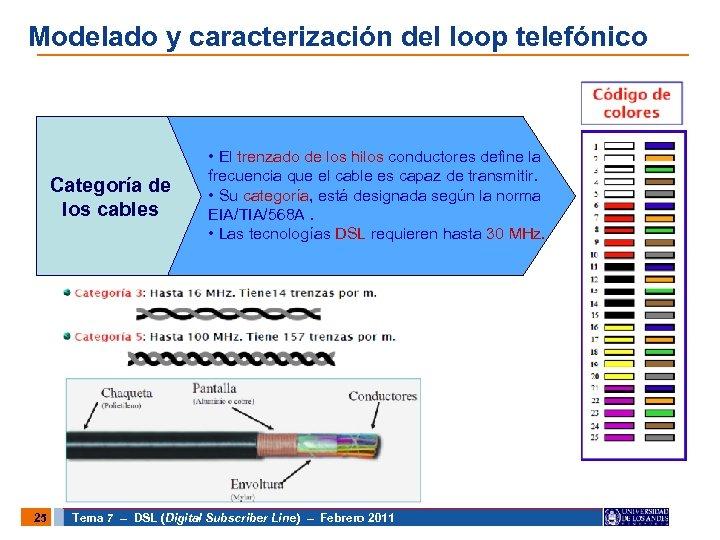 Modelado y caracterización del loop telefónico Categoría de los cables 25 • El trenzado