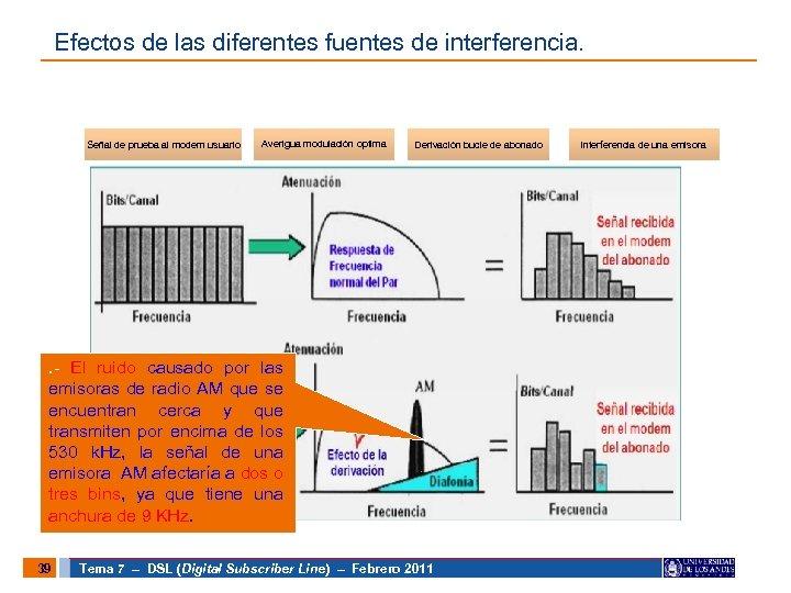 Efectos de las diferentes fuentes de interferencia. Señal de prueba al modem usuario Averigua