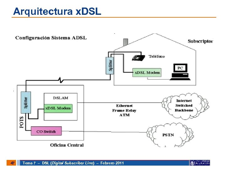 Arquitectura x. DSL 47 Tema 7 – DSL (Digital Subscriber Line) – Febrero 2011