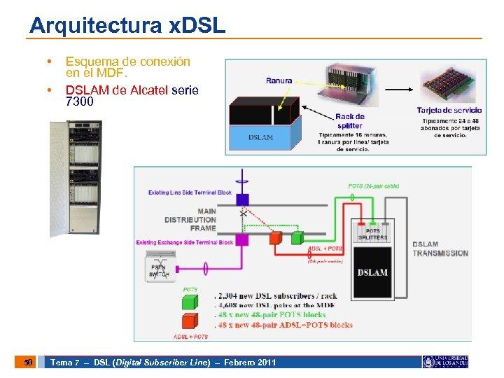 Arquitectura x. DSL • • 50 Esquema de conexión en el MDF. DSLAM de