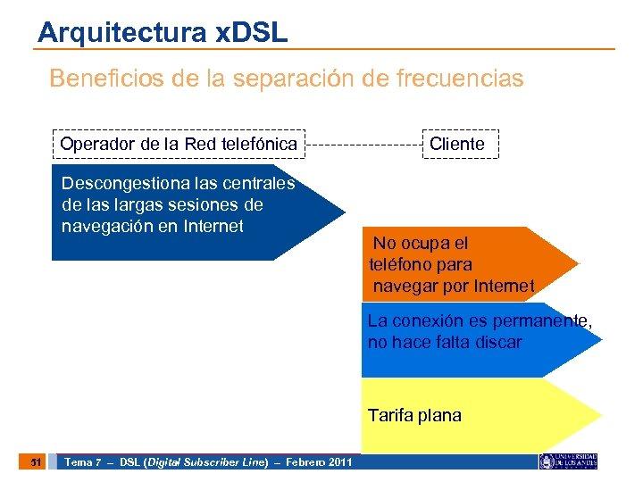 Arquitectura x. DSL Beneficios de la separación de frecuencias Operador de la Red telefónica