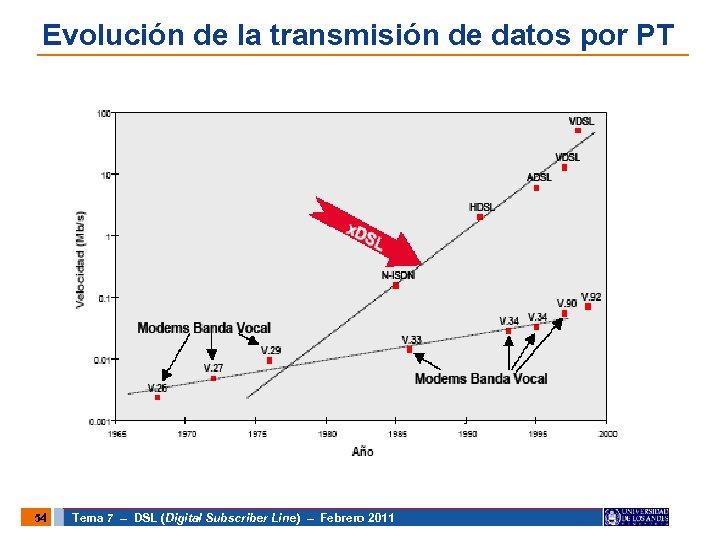 Evolución de la transmisión de datos por PT 54 Tema 7 – DSL (Digital