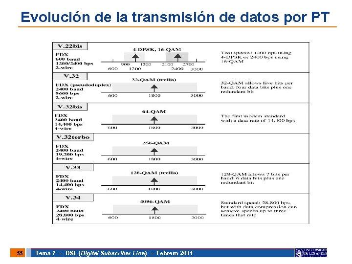Evolución de la transmisión de datos por PT 55 Tema 7 – DSL (Digital