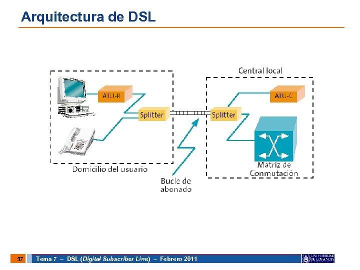 Arquitectura de DSL 57 Tema 7 – DSL (Digital Subscriber Line) – Febrero 2011