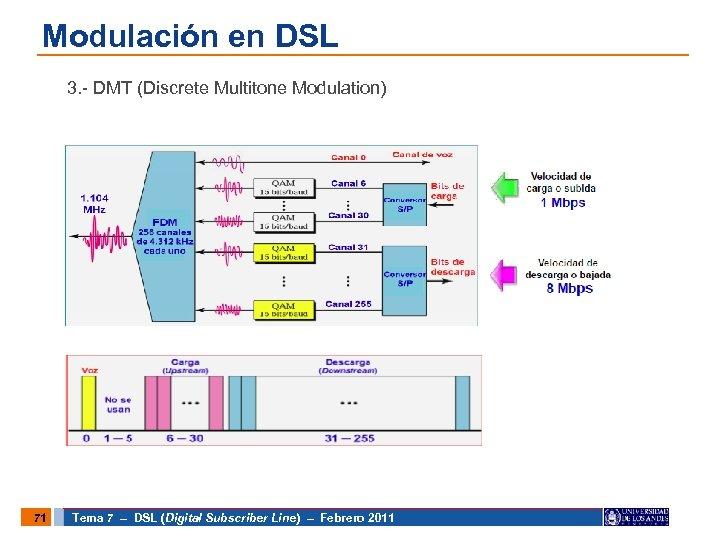 Modulación en DSL 3. - DMT (Discrete Multitone Modulation) 71 Tema 7 – DSL