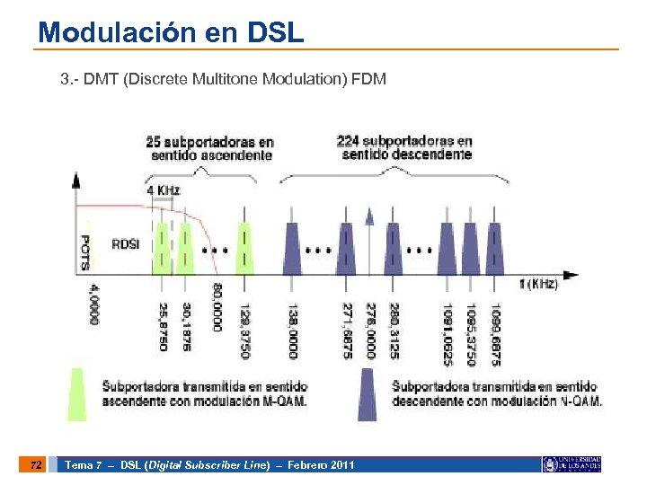 Modulación en DSL 3. - DMT (Discrete Multitone Modulation) FDM 72 Tema 7 –