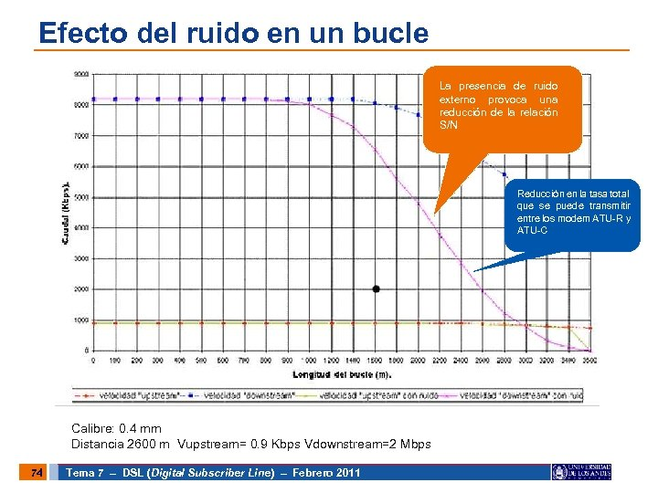Efecto del ruido en un bucle La presencia de ruido externo provoca una reducción