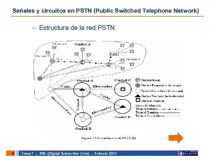Señales y circuitos en PSTN (Public Switched Telephone Network) – Estructura de la red