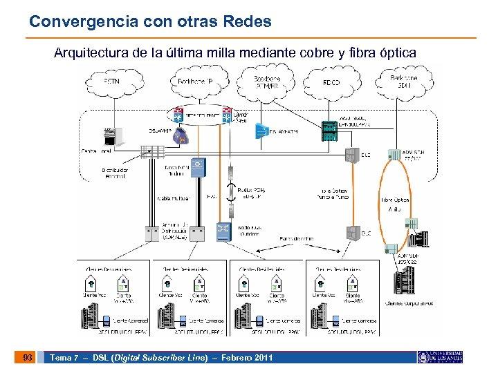 Convergencia con otras Redes Arquitectura de la última milla mediante cobre y fibra óptica