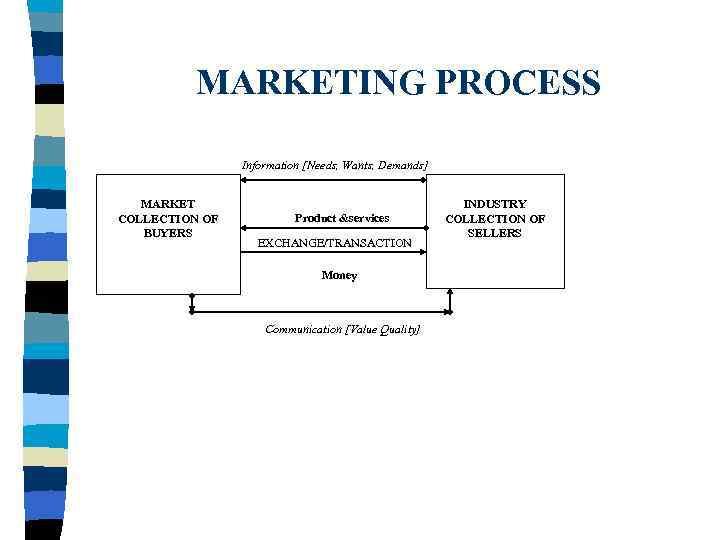 define needs wants and demands in marketing