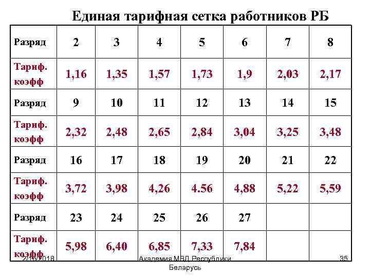 Единая тарифная сетка работников РБ Разряд 2 3 4 5 6 7 8 Тариф.