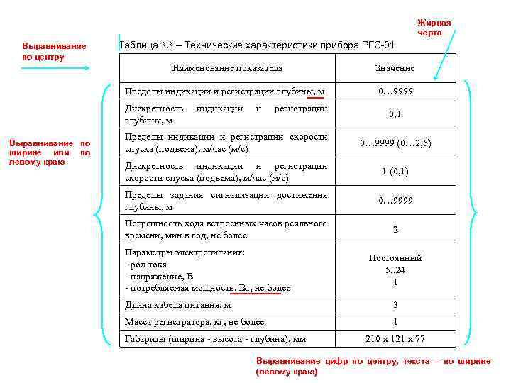 Жирная черта Выравнивание по центру Таблица 3. 3 – Технические характеристики прибора РГС-01 Наименование