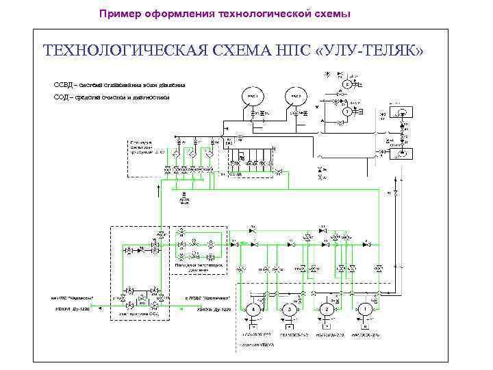 Пример оформления технологической схемы ТЕХНОЛОГИЧЕСКАЯ СХЕМА НПС «УЛУ-ТЕЛЯК» ССВД – система сглаживания волн давления