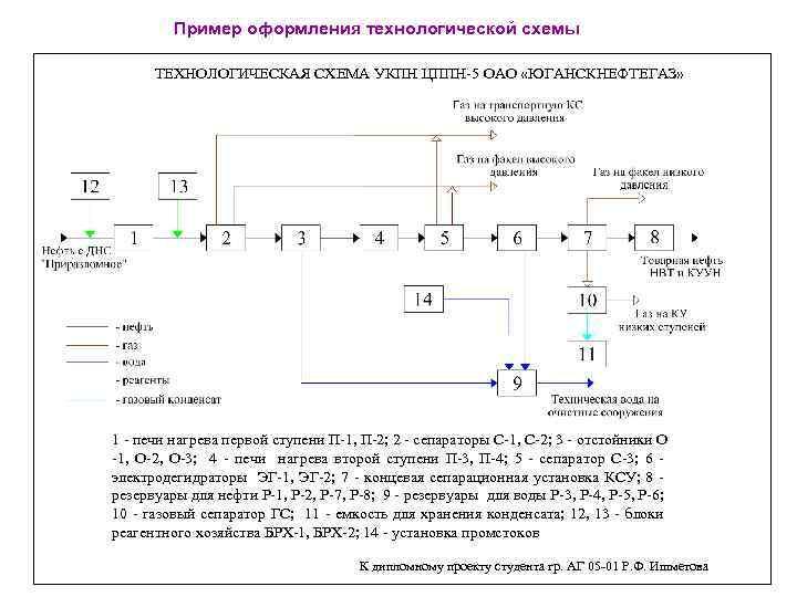 Пример оформления технологической схемы ТЕХНОЛОГИЧЕСКАЯ СХЕМА УКПН ЦППН-5 ОАО «ЮГАНСКНЕФТЕГАЗ» 1 - печи нагрева