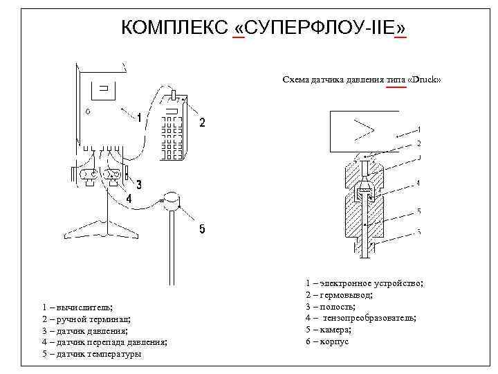 КОМПЛЕКС «СУПЕРФЛОУ-IIE» Схема датчика давления типа «Druck» 1 – вычислитель; 2 – ручной терминал;