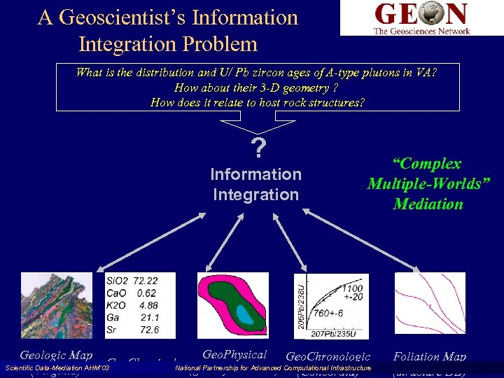 A Geoscientist's Information Integration Problem What is the distribution and U/ Pb zircon ages