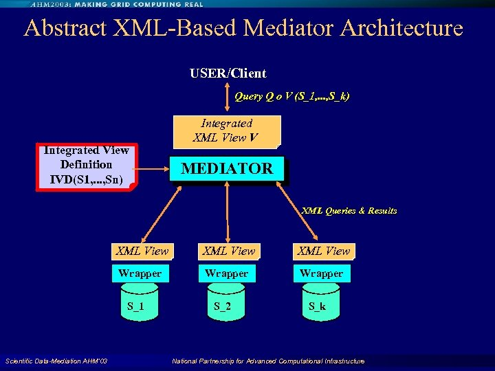 Abstract XML-Based Mediator Architecture USER/Client Query Q o V (S_1, . . . ,