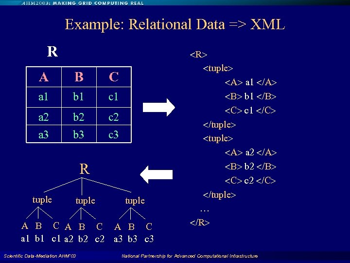 Example: Relational Data => XML R A B C a 1 b 1 c