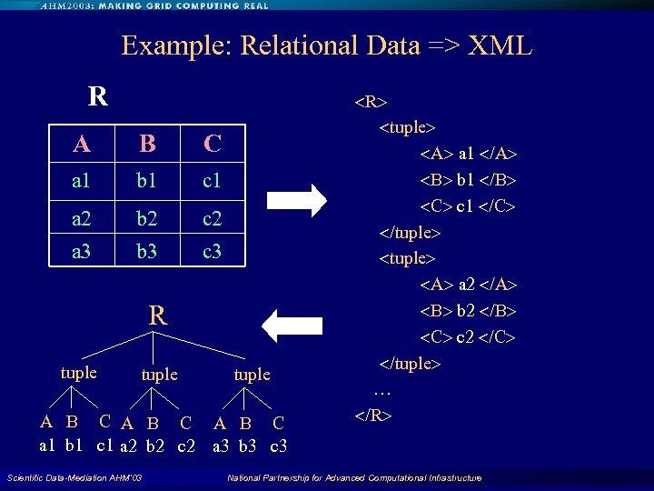 Example: Relational Data => XML R A B C a 1 b 1 c