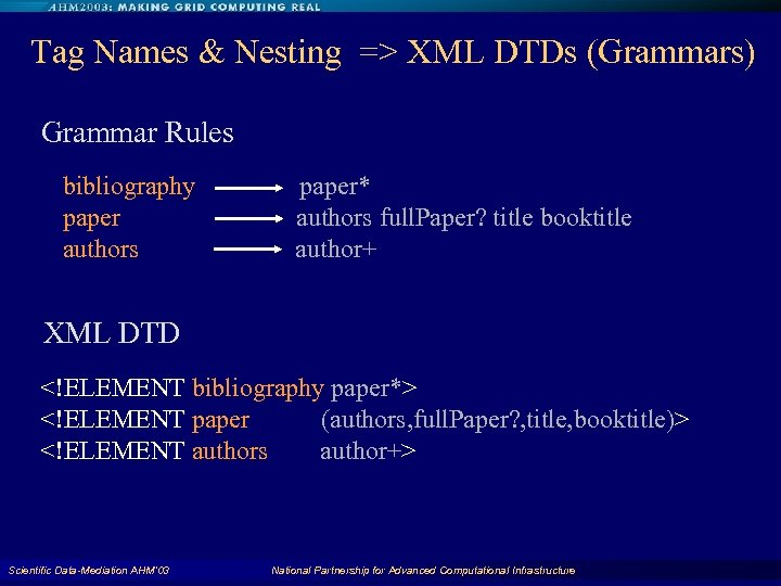 Tag Names & Nesting => XML DTDs (Grammars) Grammar Rules bibliography paper authors paper*