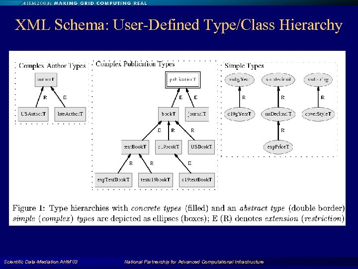 XML Schema: User-Defined Type/Class Hierarchy Scientific Data-Mediation AHM'03 National Partnership for Advanced Computational Infrastructure