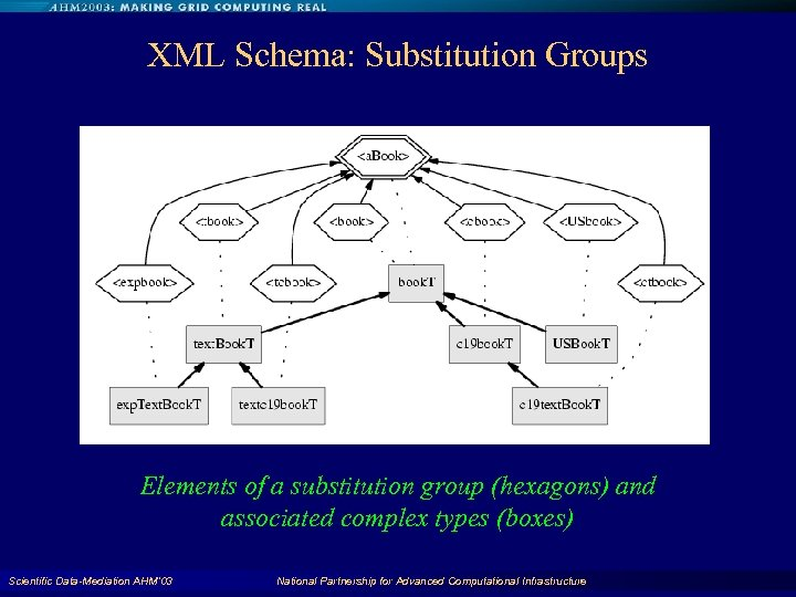 XML Schema: Substitution Groups Elements of a substitution group (hexagons) and associated complex types