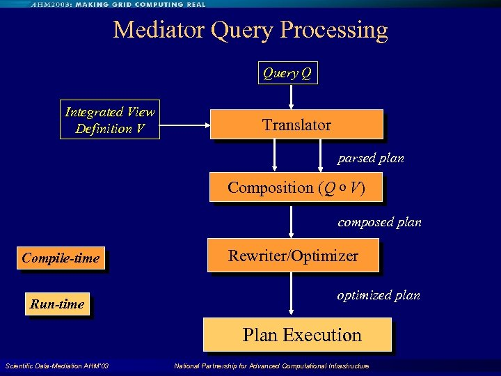 Mediator Query Processing Query Q Integrated View Definition V Translator parsed plan Composition (Q