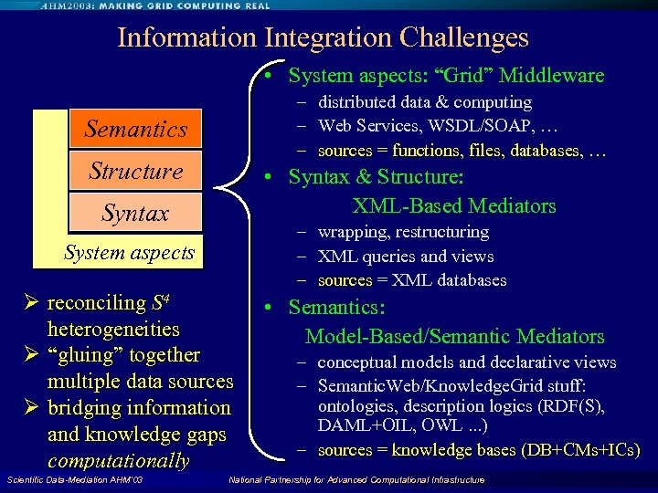 "Information Integration Challenges • System aspects: ""Grid"" Middleware – distributed data & computing –"
