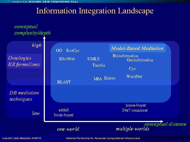 Information Integration Landscape conceptual complexity/depth high Model-Based Mediation GO Eco. Cyc Ontologies KR formalisms