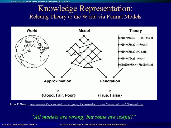 Knowledge Representation: Relating Theory to the World via Formal Models John F. Sowa, Knowledge