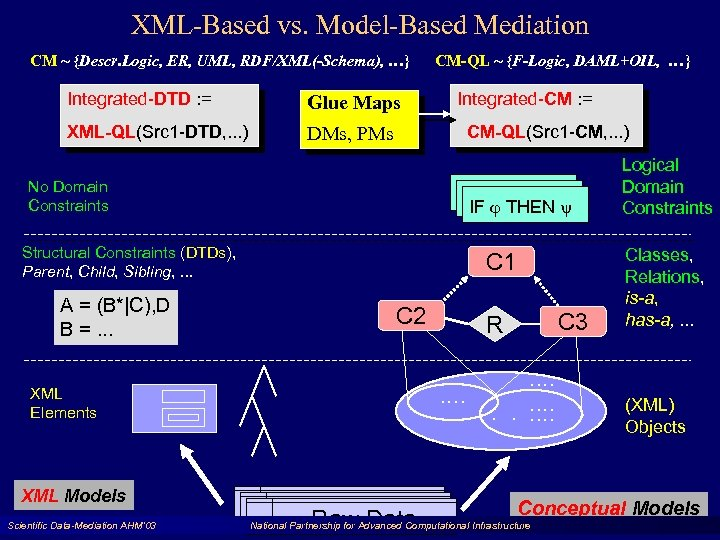 XML-Based vs. Model-Based Mediation CM ~ {Descr. Logic, ER, UML, RDF/XML(-Schema), …} Integrated-DTD :