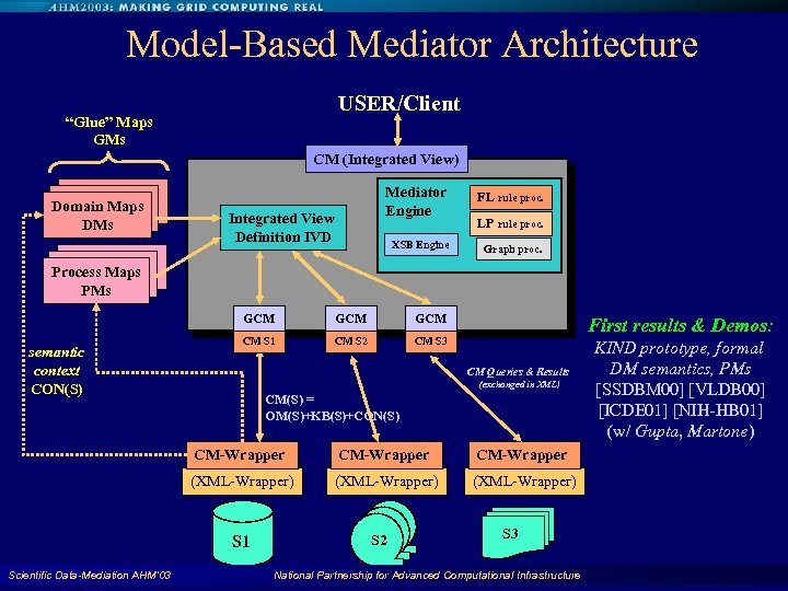 """Model-Based Mediator Architecture USER/Client """"Glue"""" Maps GMs CM (Integrated View) Domain Maps DMs DMs"""