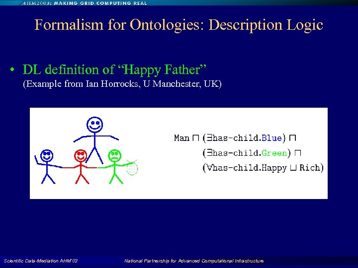 """Formalism for Ontologies: Description Logic • DL definition of """"Happy Father"""" (Example from Ian"""