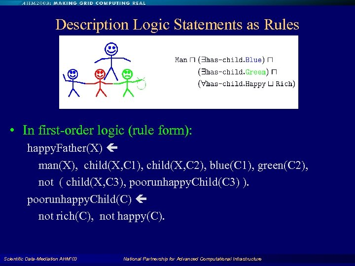 Description Logic Statements as Rules • In first-order logic (rule form): happy. Father(X) man(X),