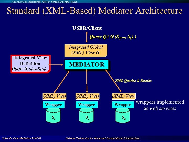 Standard (XML-Based) Mediator Architecture USER/Client Query Q ( G (S 1, . . .