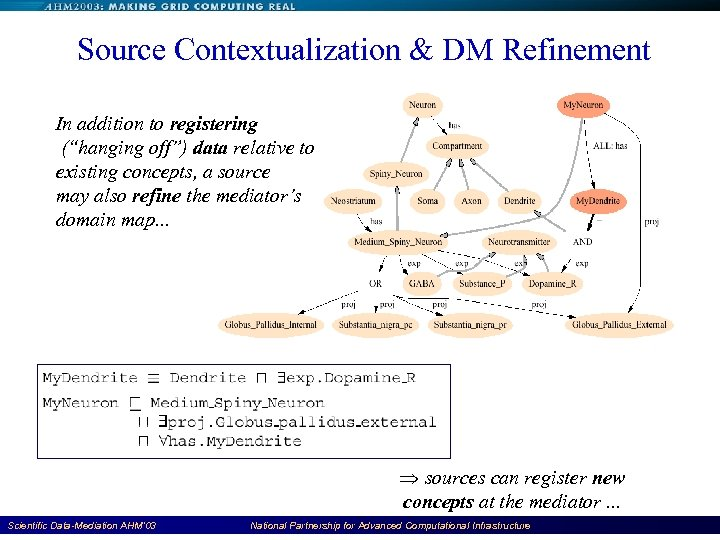 "Source Contextualization & DM Refinement In addition to registering (""hanging off"") data relative to"