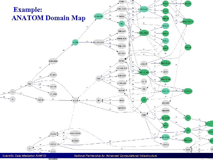 Example: ANATOM Domain Map Scientific Data-Mediation AHM'03 National Partnership for Advanced Computational Infrastructure