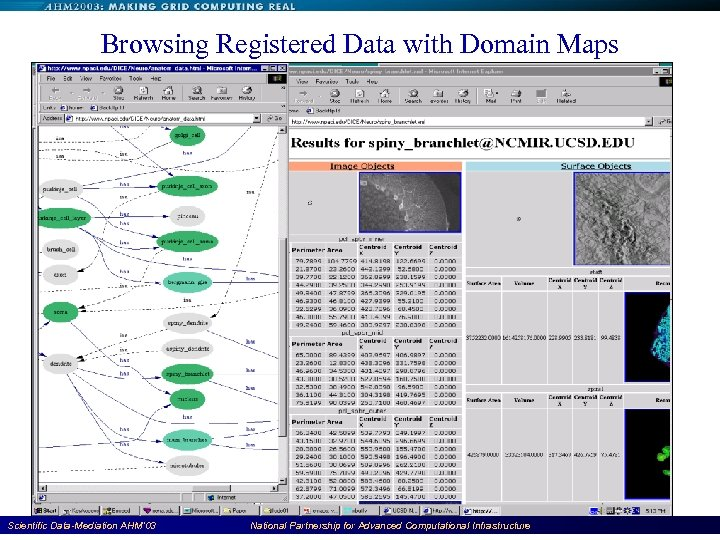 Browsing Registered Data with Domain Maps Scientific Data-Mediation AHM'03 National Partnership for Advanced Computational