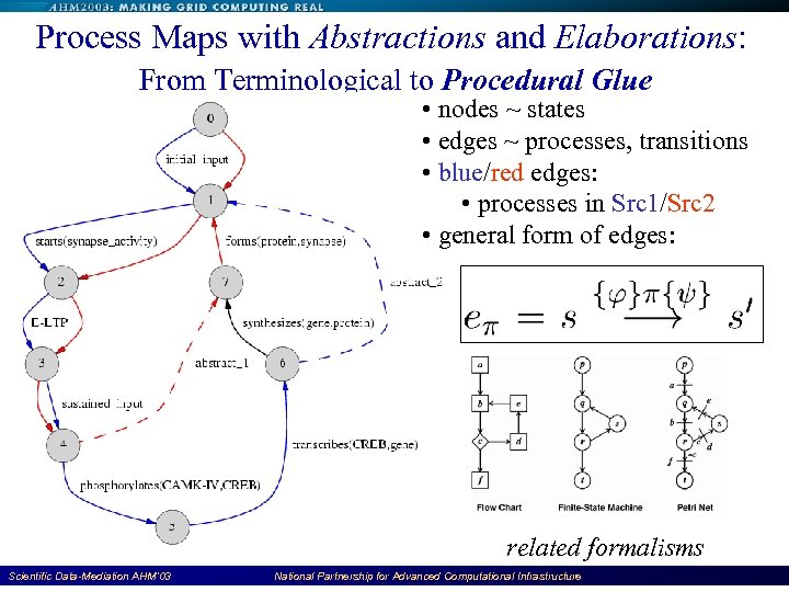 Process Maps with Abstractions and Elaborations: From Terminological to Procedural Glue • nodes ~
