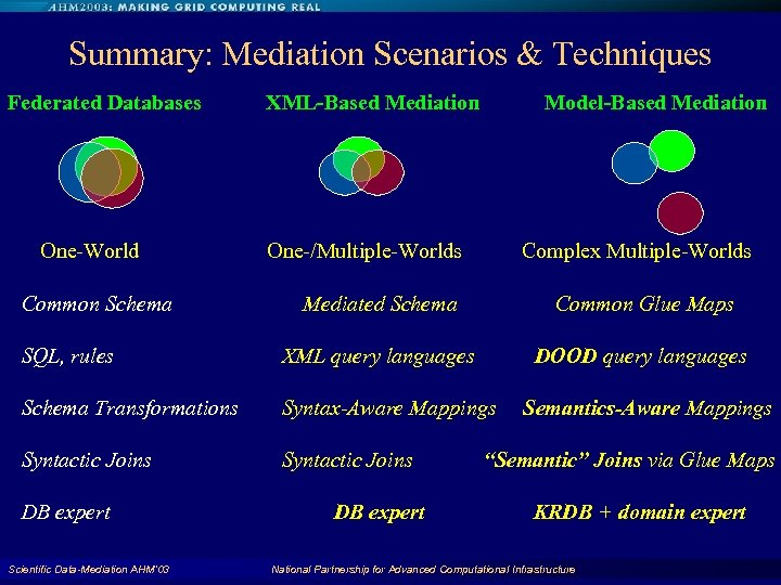 Summary: Mediation Scenarios & Techniques Federated Databases One-World Common Schema XML-Based Mediation Model-Based Mediation