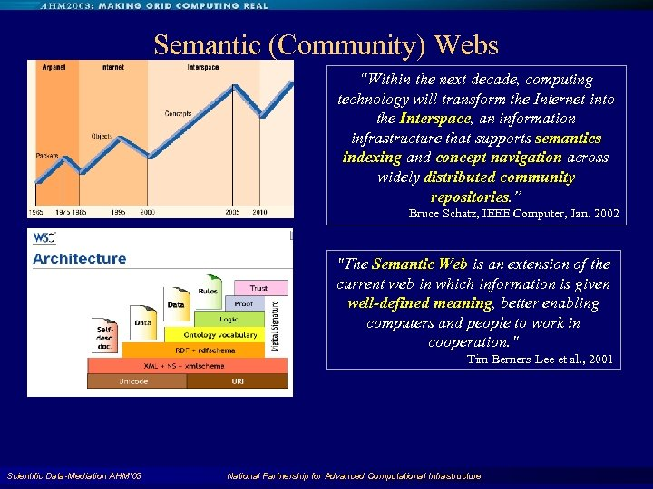 "Semantic (Community) Webs ""Within the next decade, computing technology will transform the Internet into"