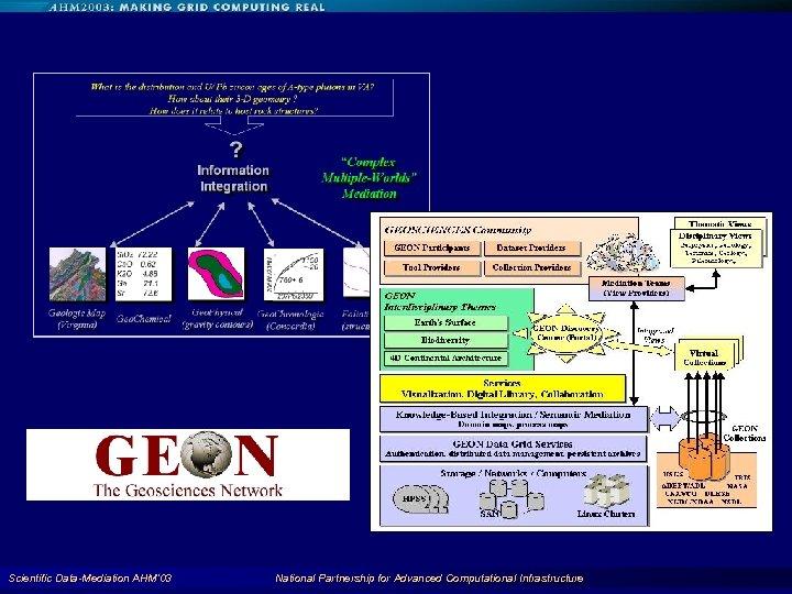 Scientific Data-Mediation AHM'03 National Partnership for Advanced Computational Infrastructure 71