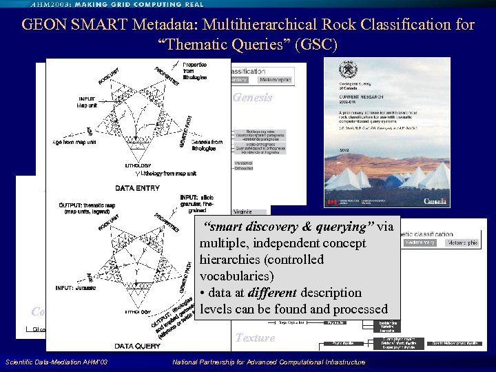 """GEON SMART Metadata: Multihierarchical Rock Classification for """"Thematic Queries"""" (GSC) Genesis Fabric Composition """"smart"""