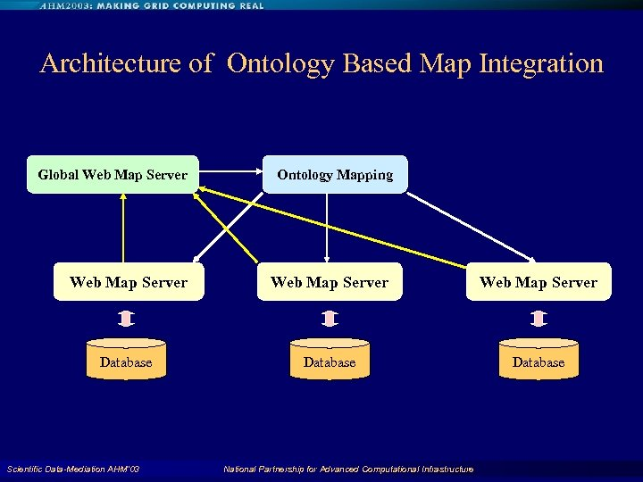 Architecture of Ontology Based Map Integration Global Web Map Server Ontology Mapping Web Map