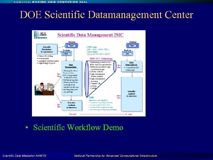 DOE Scientific Datamanagement Center • Scientific Workflow Demo Scientific Data-Mediation AHM'03 National Partnership for