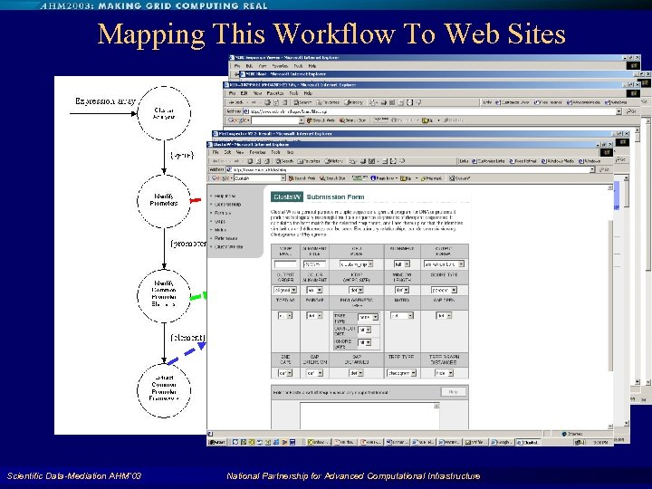 Mapping This Workflow To Web Sites Scientific Data-Mediation AHM'03 National Partnership for Advanced Computational