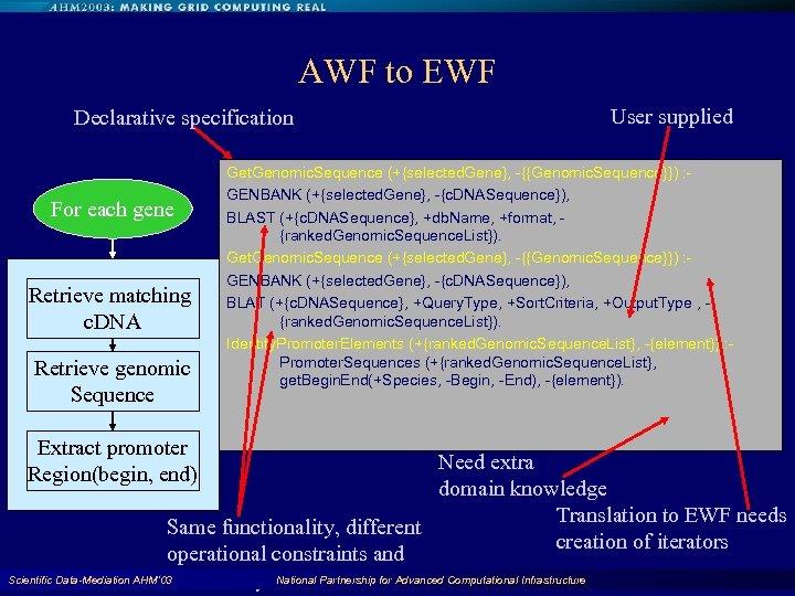 AWF to EWF Declarative specification For each gene Retrieve matching c. DNA Retrieve genomic