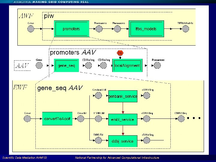 Scientific Data-Mediation AHM'03 National Partnership for Advanced Computational Infrastructure 86